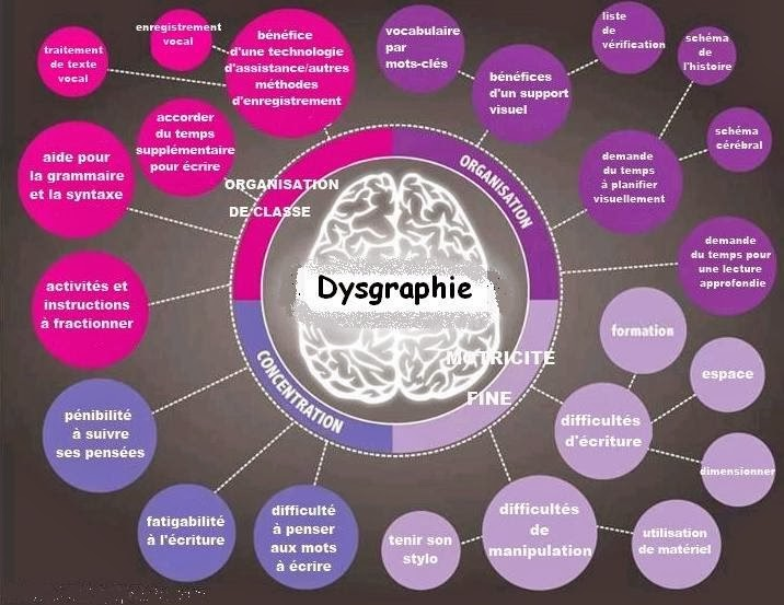 Dysgraphie_Schéma